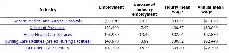 RN High Employment Industries BLS 2014