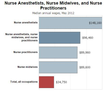salary trends for registered nurses » paramedictorn, Human Body