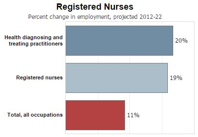 RN Job Outlook 2012-2022 BLS